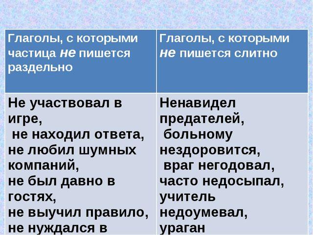 Глаголы, с которыми частица не пишется раздельно Глаголы, с которыми не пише...