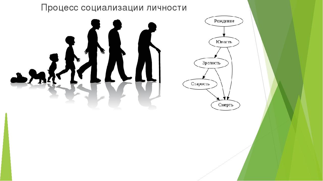 Процесс социализации личности