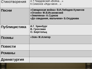 Стихотворения А.Т.Твардовский «Война…» К.Симонов «Жди меня…» Песни «Священная