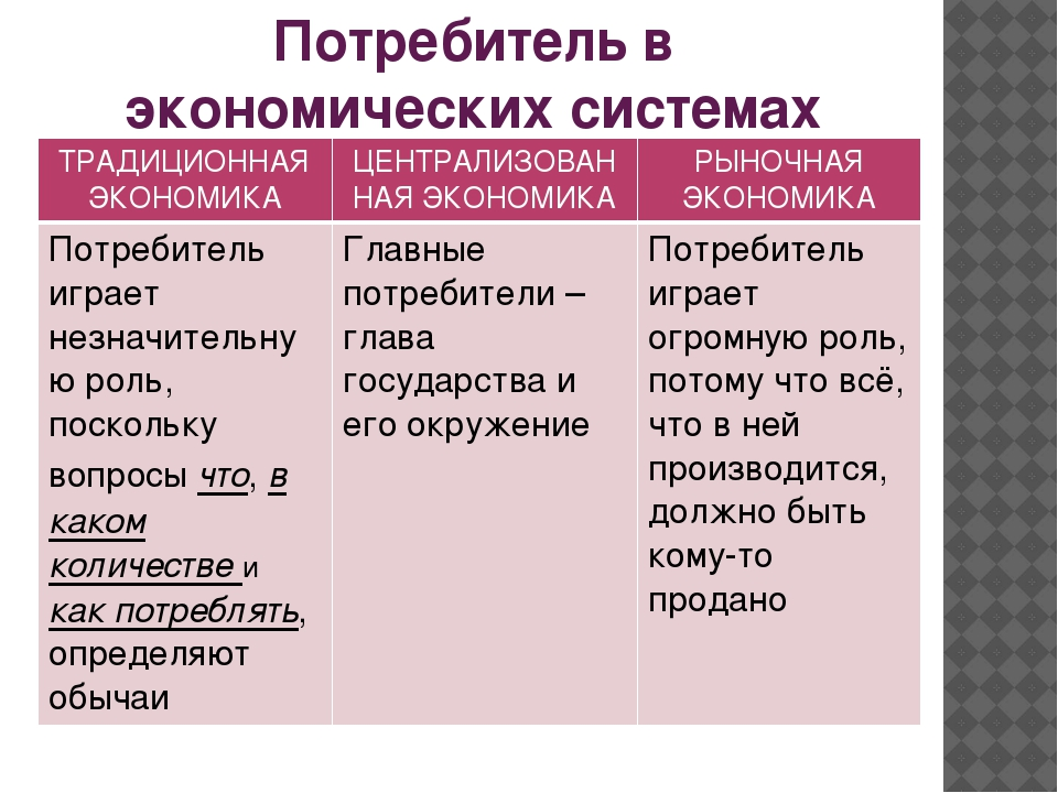 Потребитель в экономических системах ТРАДИЦИОННАЯЭКОНОМИКА ЦЕНТРАЛИЗОВАННАЯЭК...