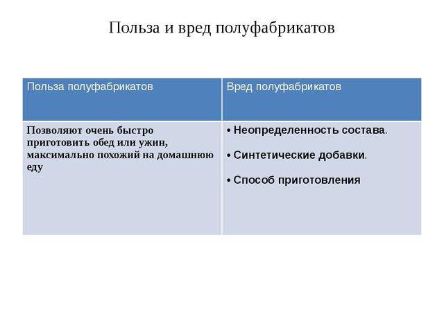 Польза и вред полуфабрикатов Польза полуфабрикатов Вред полуфабрикатов Позвол...