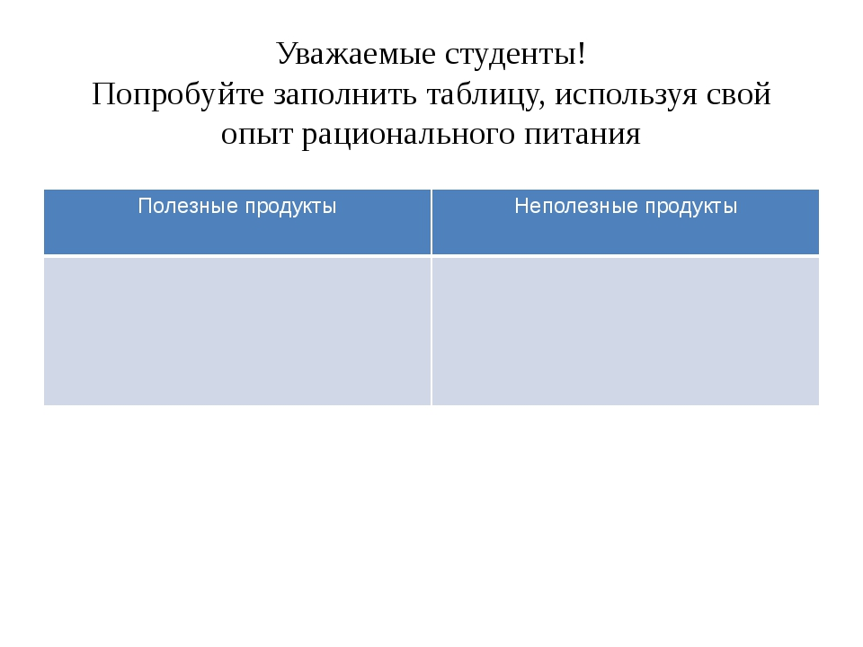 Уважаемые студенты! Попробуйте заполнить таблицу, используя свой опыт рациона...