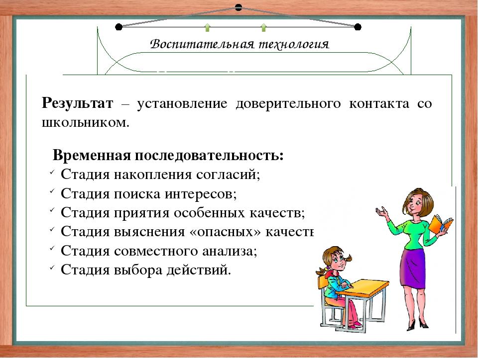 Воспитательная технология Технология «Создание ситуации успеха» Ситуация усп...