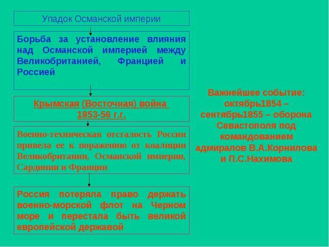 Важнейшее событие: октябрь1854 – сентябрь1855 – оборона Севастополя под коман...