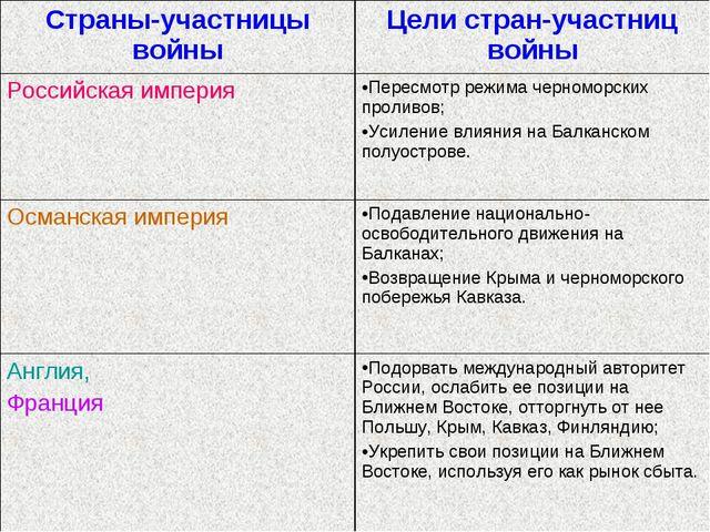 Страны-участницы войныЦели стран-участниц войны Российская империяПересмотр...