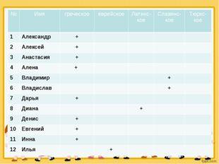 Происхождение имён № Имя греческое еврейское Латинс-кое Славянс-кое Тюркс-кое