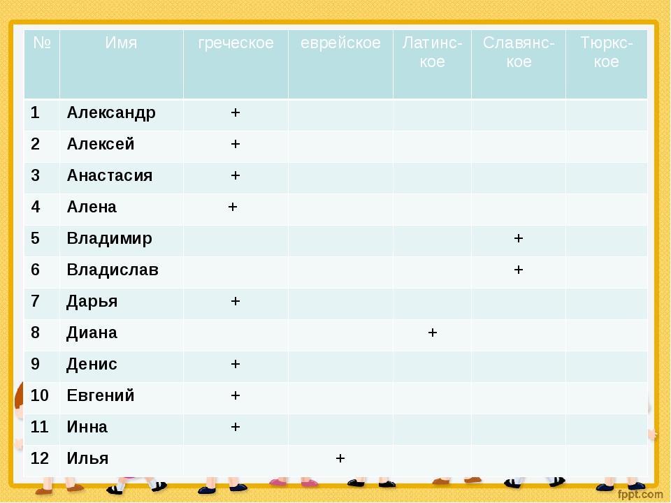 Происхождение имён № Имя греческое еврейское Латинс-кое Славянс-кое Тюркс-кое...