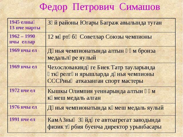 Федор Петрович Симашов 1945 елның 13 нче мартыЗәй районы Югары Баграж авылын...