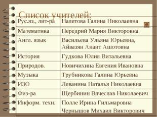 Список учителей: Рус.яз., лит-раНалетова Галина Николаевна МатематикаПередр