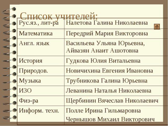Список учителей: Рус.яз., лит-раНалетова Галина Николаевна МатематикаПередр...