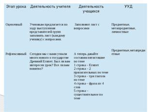 Этап урока Деятельность учителя Деятельность учащихся УУД Оценочный Рефлексив
