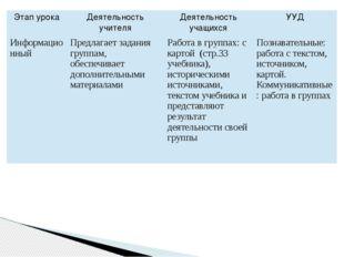 Этап урока Деятельность учителя Деятельность учащихся УУД Информационный Пред
