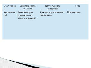 Этап урока Деятельность учителя Деятельность учащихся УУД Аналитический Контр