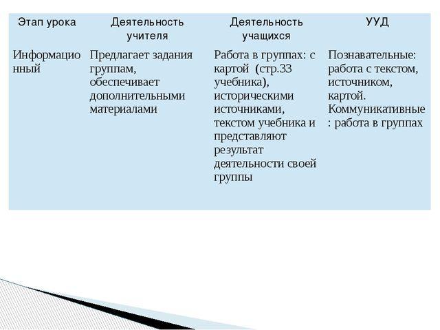 Этап урока Деятельность учителя Деятельность учащихся УУД Информационный Пред...
