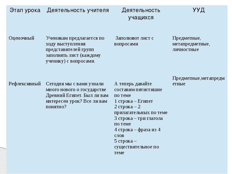 Этап урока Деятельность учителя Деятельность учащихся УУД Оценочный Рефлексив...