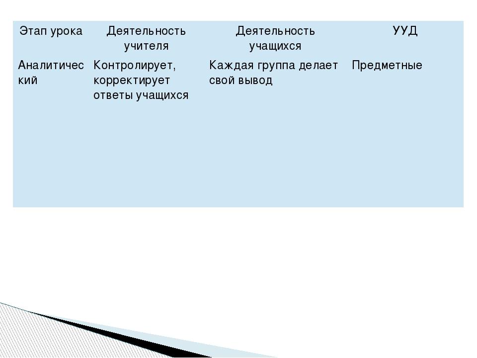 Этап урока Деятельность учителя Деятельность учащихся УУД Аналитический Контр...