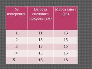 № измерения Высота снежного покрова (см) Масса снега (гр) 1 11 13 2 13 15 3 1