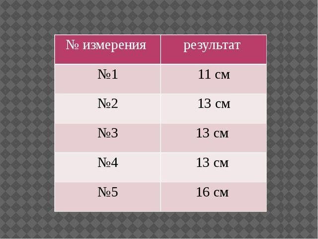 № измерения результат №1 11 см №2 13 см №3 13 см №4 13 см №5 16 см