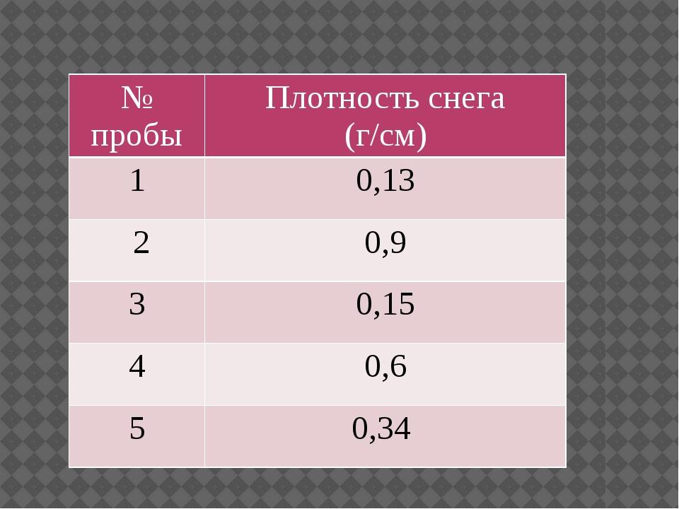 №пробы Плотность снега (г/см) 1 0,13 2 0,9 3 0,15 4 0,6 5 0,34