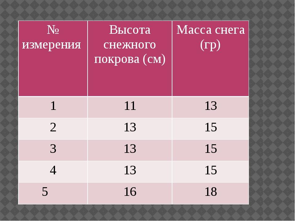 № измерения Высота снежного покрова (см) Масса снега (гр) 1 11 13 2 13 15 3 1...