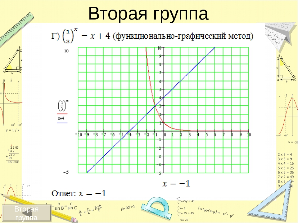 Данный метод применим: при решении показательных уравнений, когда переходим...
