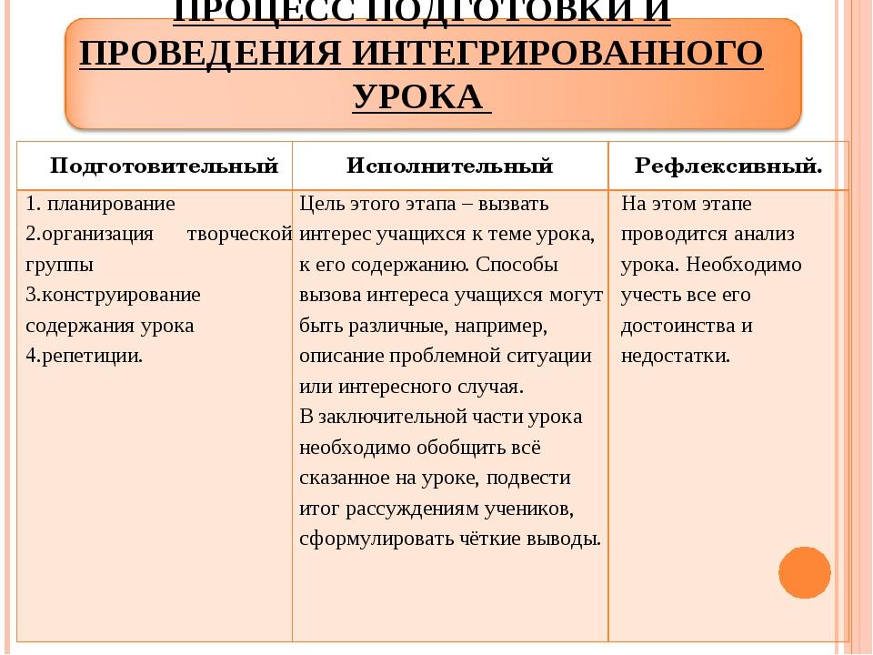 ПРОЦЕСС ПОДГОТОВКИ И ПРОВЕДЕНИЯ ИНТЕГРИРОВАННОГО УРОКА ПодготовительныйИспол...