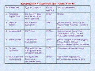 Заповедники и национальные парки России №НазваниеГде находитсяКогда создан