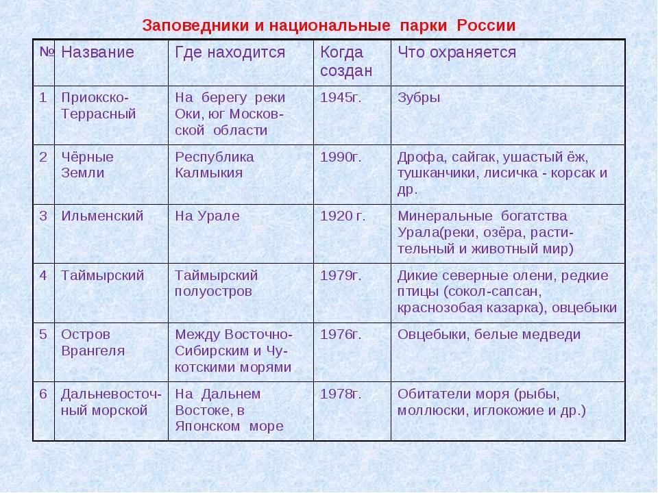 Заповедники и национальные парки России №НазваниеГде находитсяКогда создан...