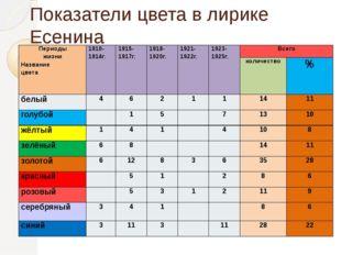 Показатели цвета в лирике Есенина Периоды жизни Название цвета 1910-1914г. 19