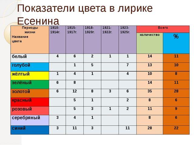 Показатели цвета в лирике Есенина Периоды жизни Название цвета 1910-1914г. 19...