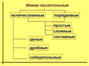Имена числительные количественные порядковые простые сложные составные целые