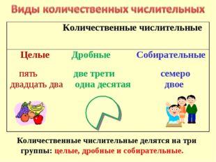 Количественные числительные делятся на три группы: целые, дробные и собирате