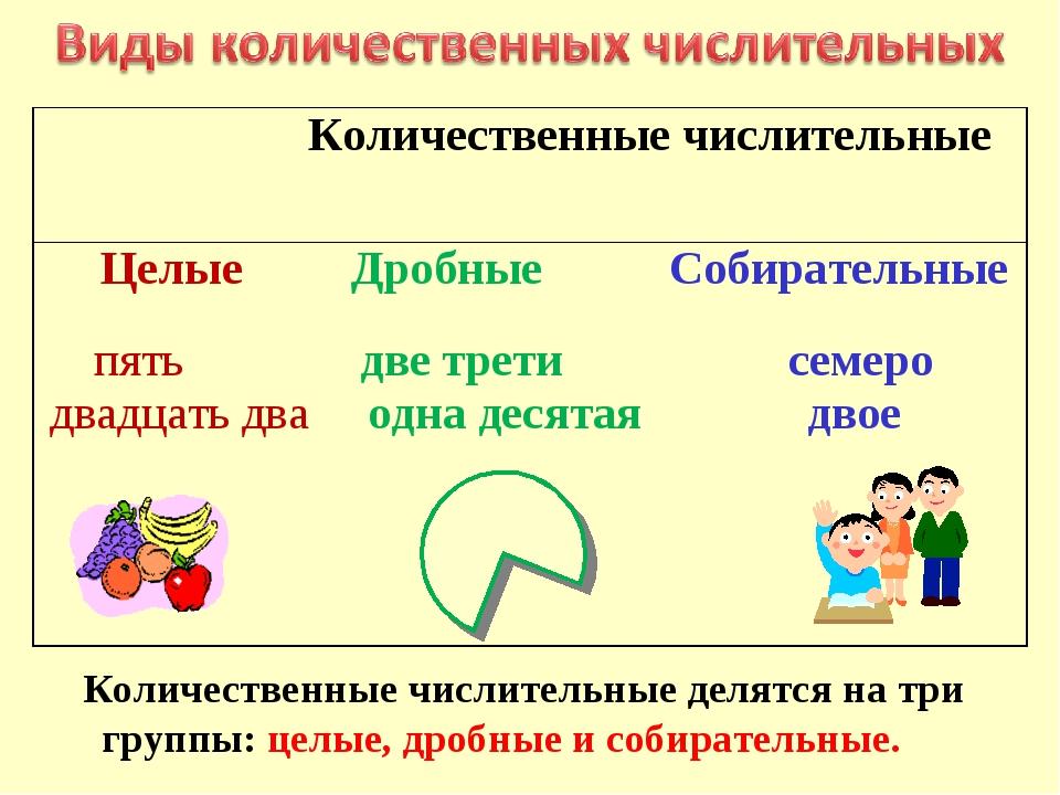 Количественные числительные делятся на три группы: целые, дробные и собирате...