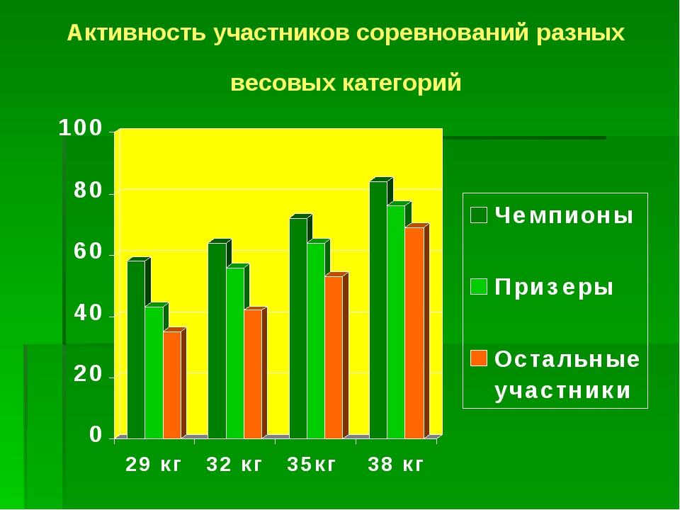 Активность участников соревнований разных весовых категорий