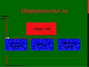 Шаруашылығы өнеркәсібі Отын- энергетика Химия Машина жасау www.ZHARAR.com