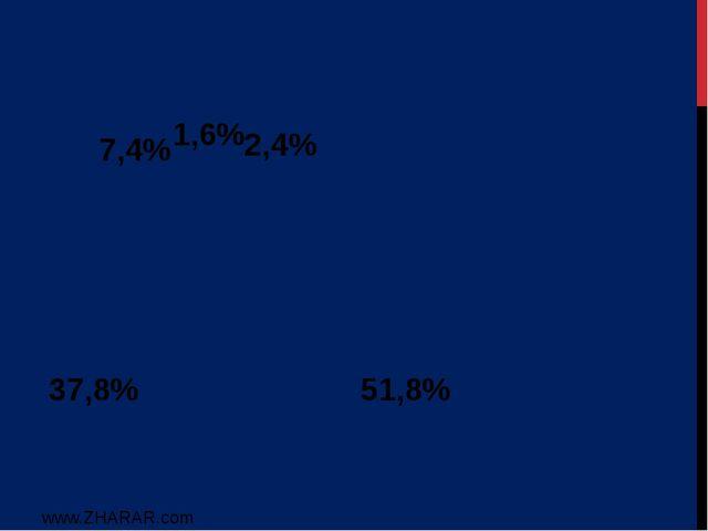 51,8% 37,8% 7,4% 1,6% 2,4% www.ZHARAR.com