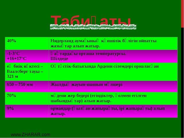 Табиғаты www.ZHARAR.com 40% Нидерландаумағының көпшілік бөлігін ойпаттыжазықт...
