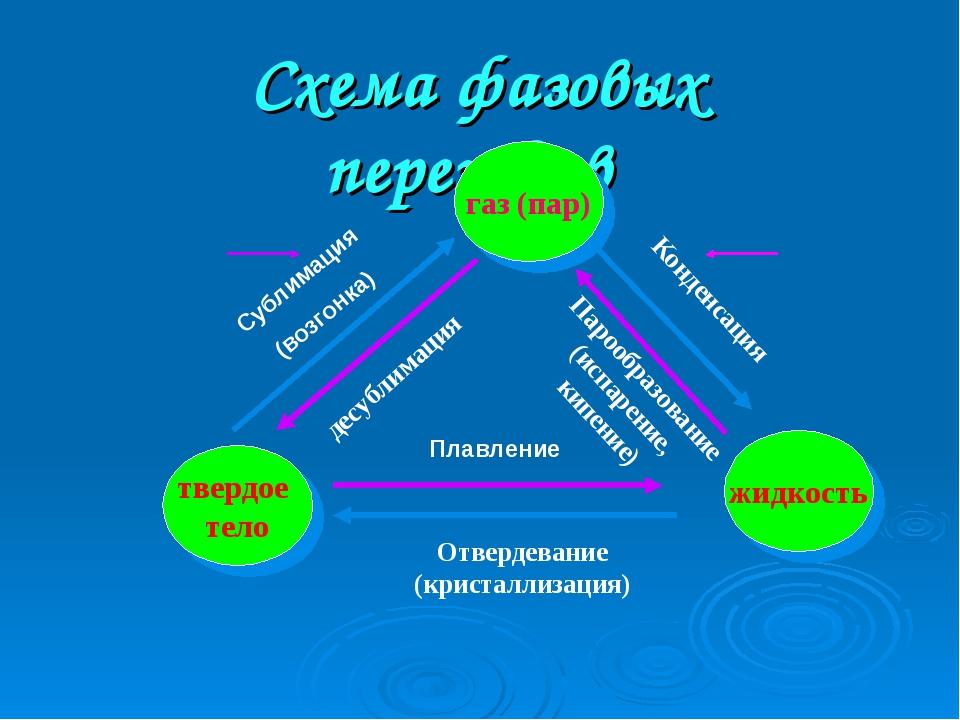 Схема фазовых переходов Конденсация Сублимация (возгонка) Плавление