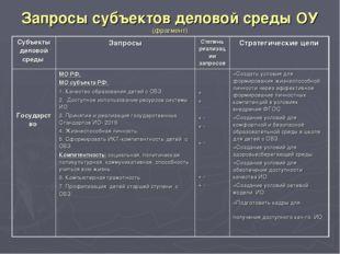 Запросы субъектов деловой среды ОУ (фрагмент)
