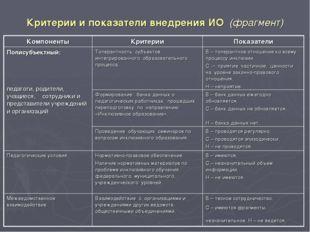 Критерии и показатели внедрения ИО (фрагмент)