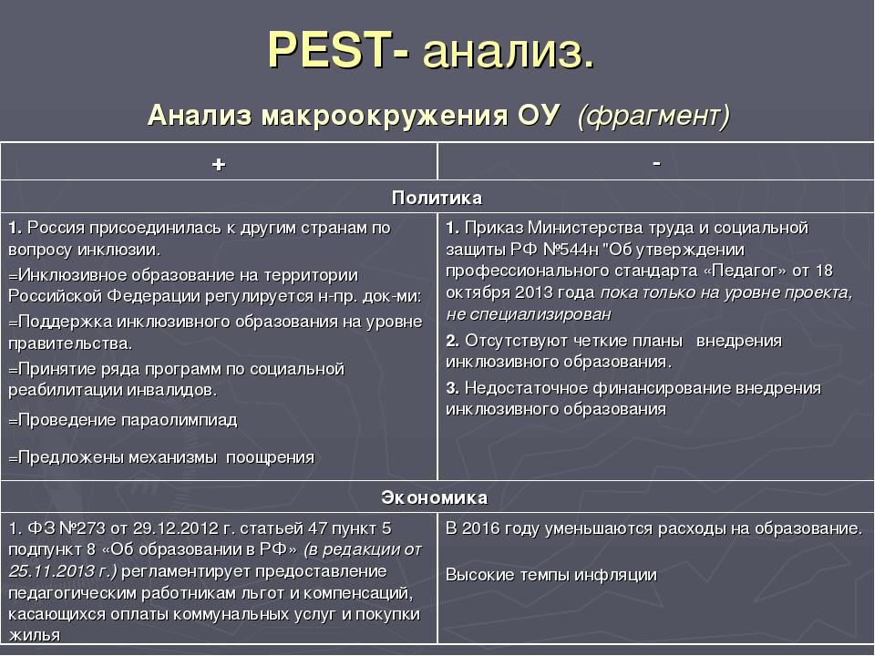PEST- анализ. Анализ макроокружения ОУ (фрагмент)