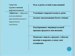 Средствахудожественной выразительности Роль в речи устной и письменной Эпитет