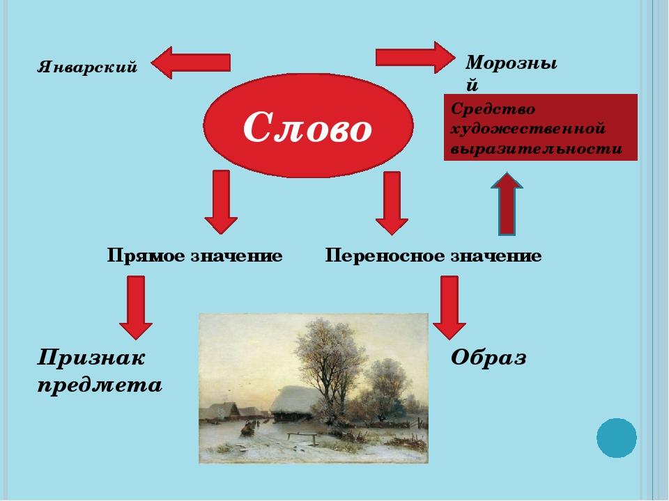 Слово Прямое значение Переносное значение Январский Морозный Признак предмета...