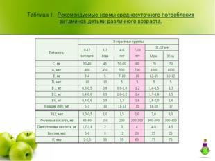 Таблица 1. Рекомендуемые нормы среднесуточного потребления витаминов детьми р