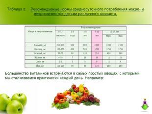 Таблица 2. Рекомендуемые нормы среднесуточного потребления макро- и микроэлем