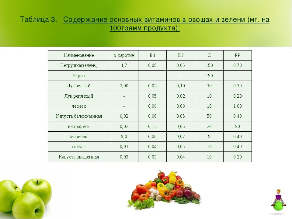 Таблица 3. Содержание основных витаминов в овощах и зелени (мг. на 100грамм п...
