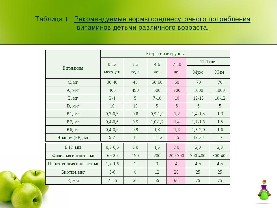 Таблица 1. Рекомендуемые нормы среднесуточного потребления витаминов детьми р...