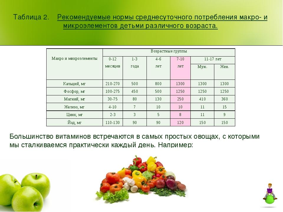 Таблица 2. Рекомендуемые нормы среднесуточного потребления макро- и микроэлем...