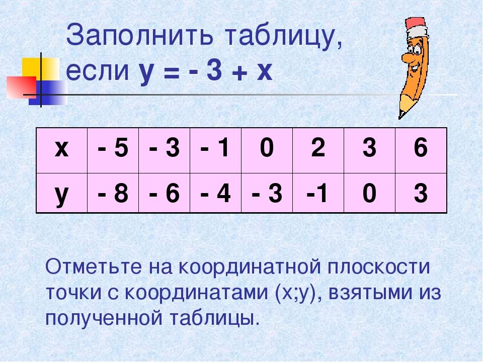 Заполнить таблицу, если у = - 3 + х Отметьте на координатной плоскости точки...