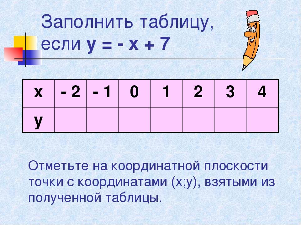 Заполнить таблицу, если у = - х + 7 Отметьте на координатной плоскости точки...